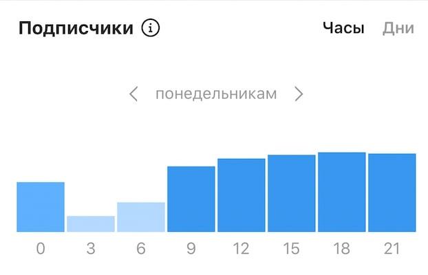 Активность подписчиков в Инстаграм по дням недели