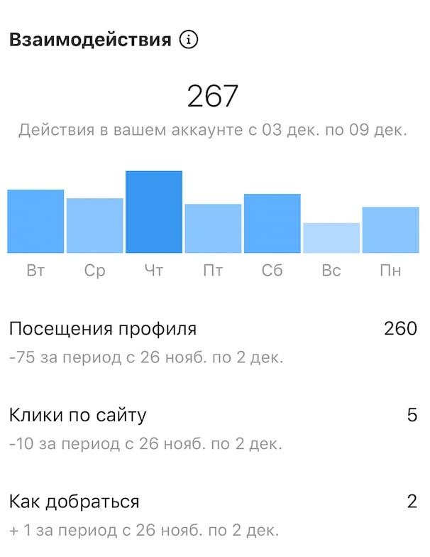 Аналитика в Инстаграм